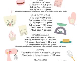 FREE PRINTABLE Baking Conversion Chart - Basic Ingredients | JavaCupcake.com