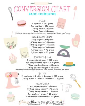 FREE PRINTABLE Baking Conversion Chart - Basic Ingredients   JavaCupcake.com