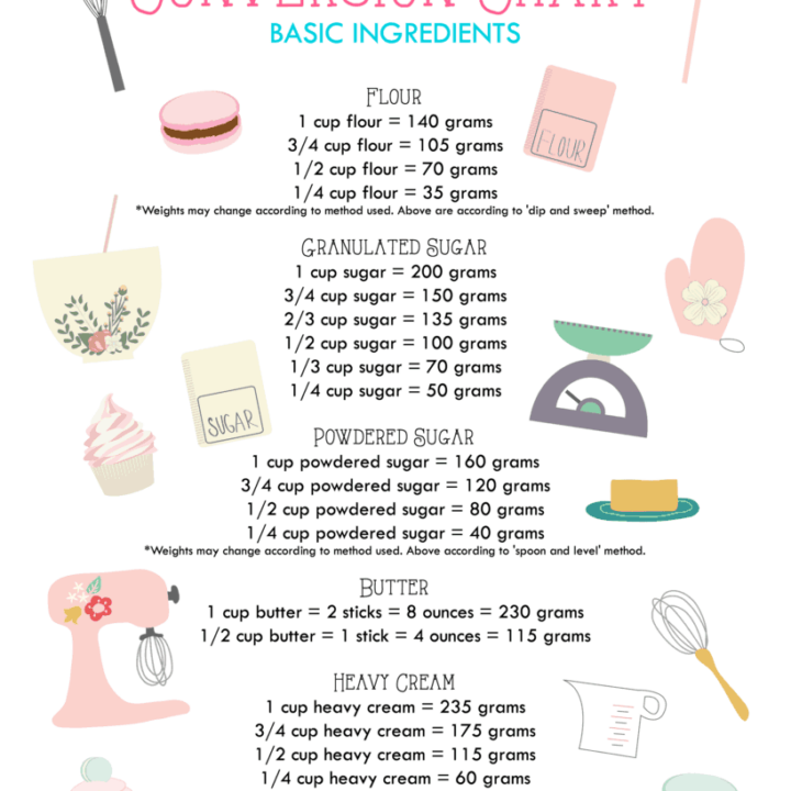 Baking Conversion Charts (Easy to Follow Guide)