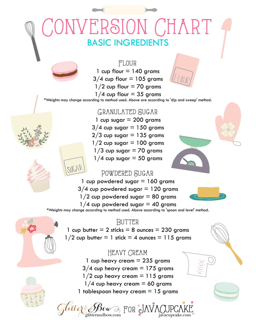 FREE PRINTABLE Baking Conversion Chart - Basic Ingredients | JavaCupcake.com